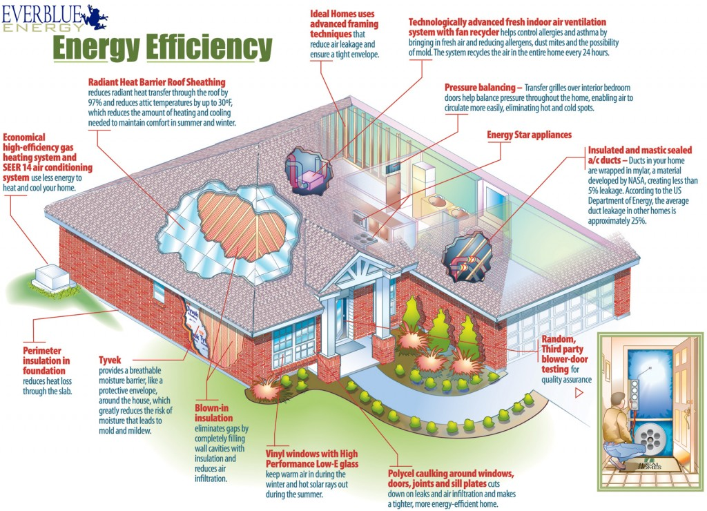 Energy-Star-Efficiency-Home-Diagram_